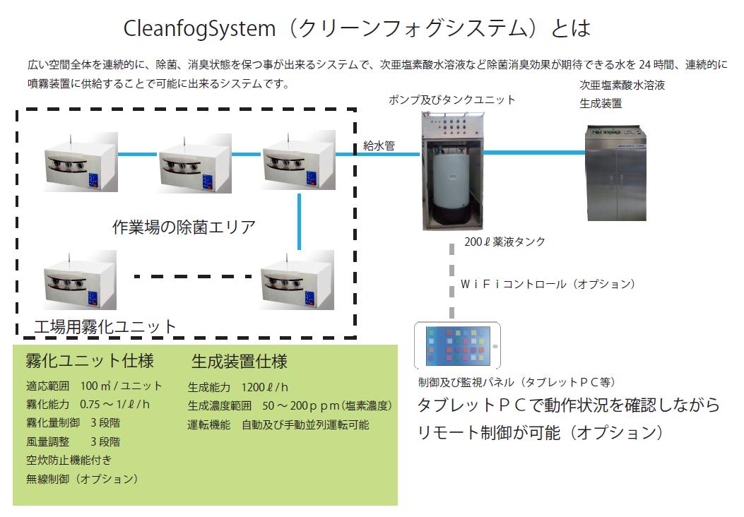 CleanfogSystem クリーンフォグシステム
